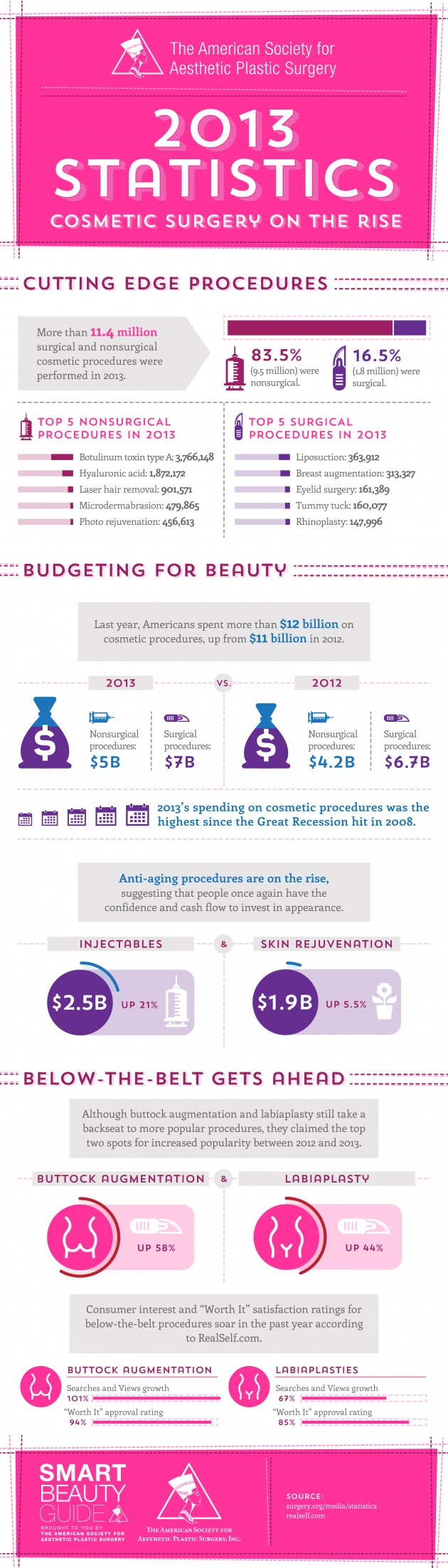 Statistics 2013: Cosmetic surgery on the rise [INFOGRAPHIC]