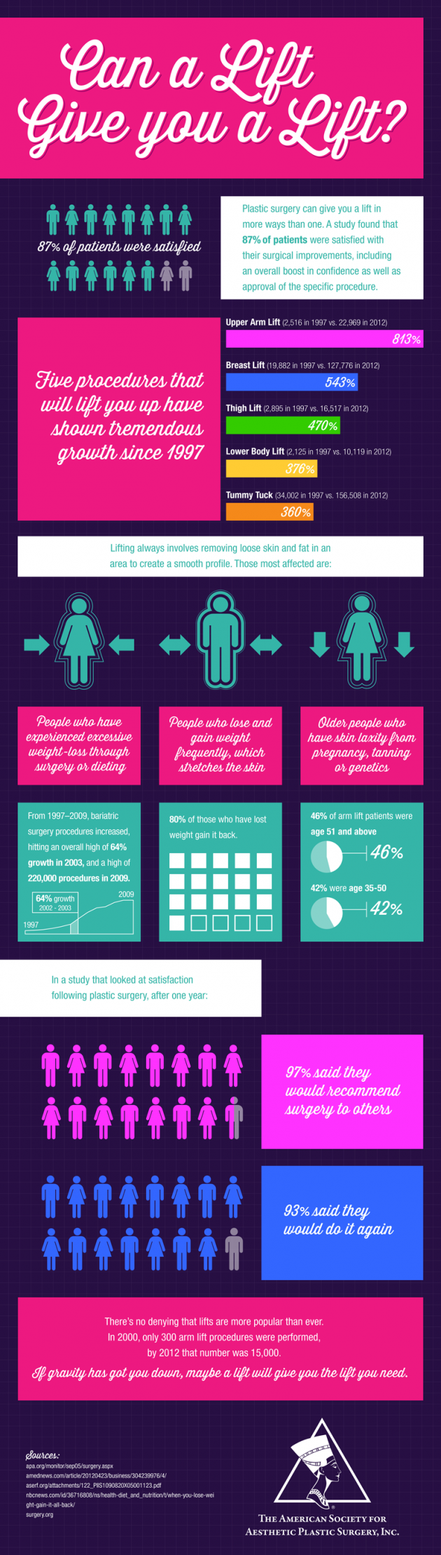 How can plastic surgery lift you up? Let me count the ways. [INFOGRAPHIC]