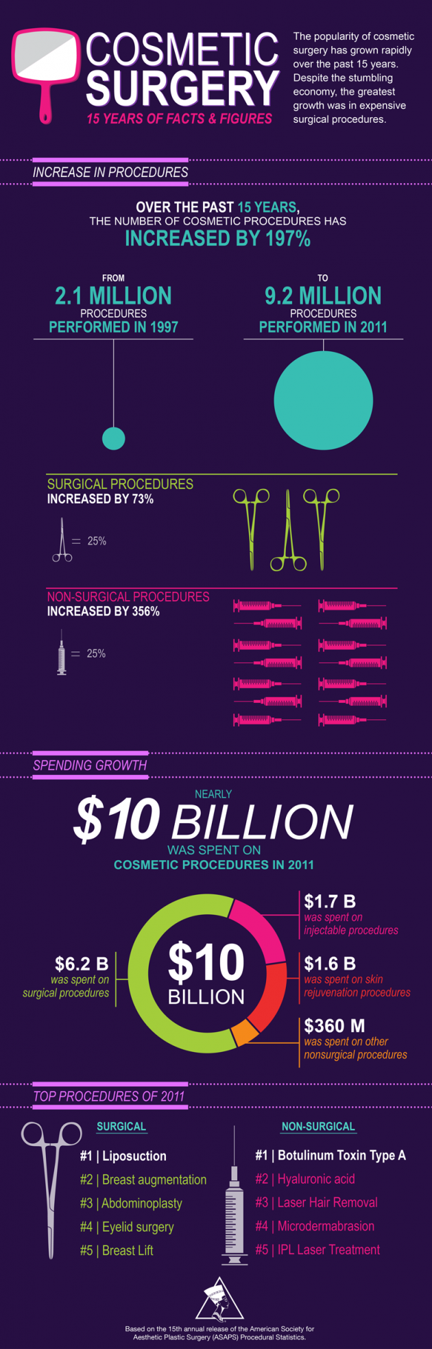 Facts and figures: 15 years of cosmetic surgery statistics [INFOGRAPHIC]